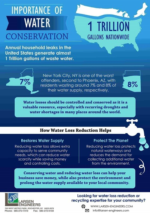 Importance-of-water-conservation